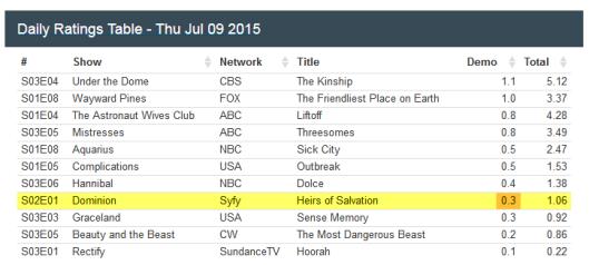 201_Ratings